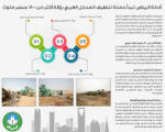 حملة تنظيف المدخل الغربي بإزالة أكثر من 700 عنصر ملوث
