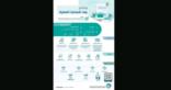 """الهيئة السعودية للملكية الفكرية تعلن بدء التسجيل في برنامج """"رواد الملكية الفكرية"""